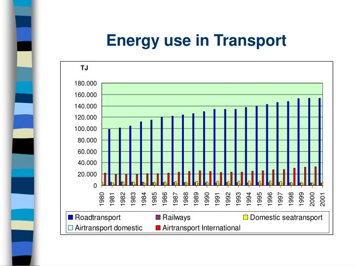 Energy use in Transport