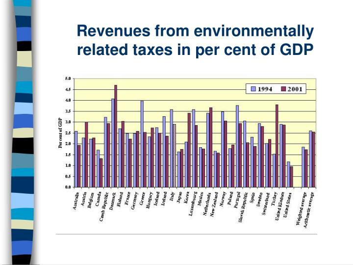 Revenues from environmentally related taxes in per cent of GDP