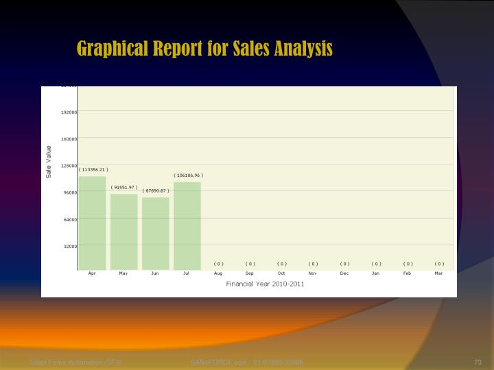 Graphical Report for Sales Analysis