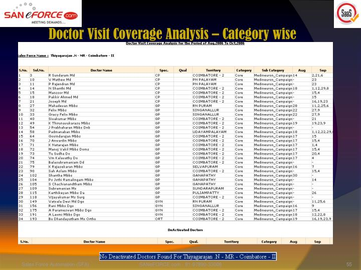 Doctor Visit Coverage Analysis – Category wise
