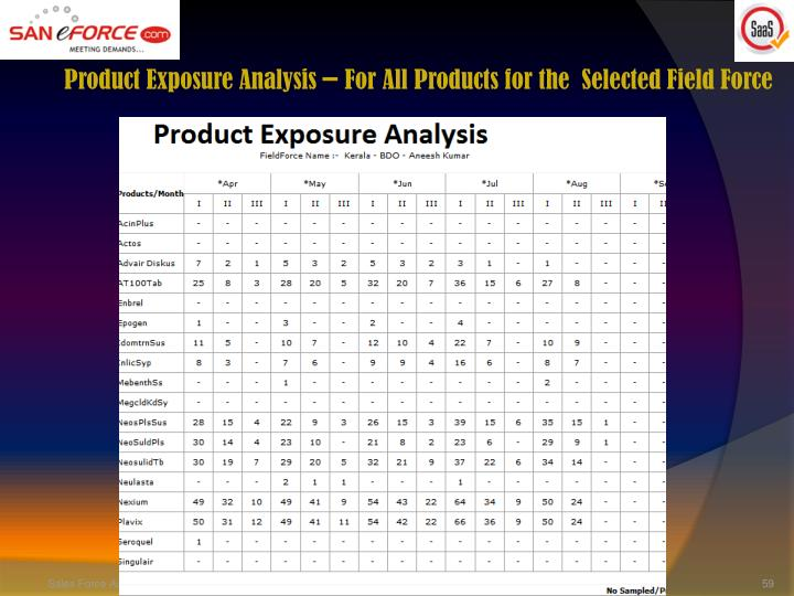 Product Exposure Analysis