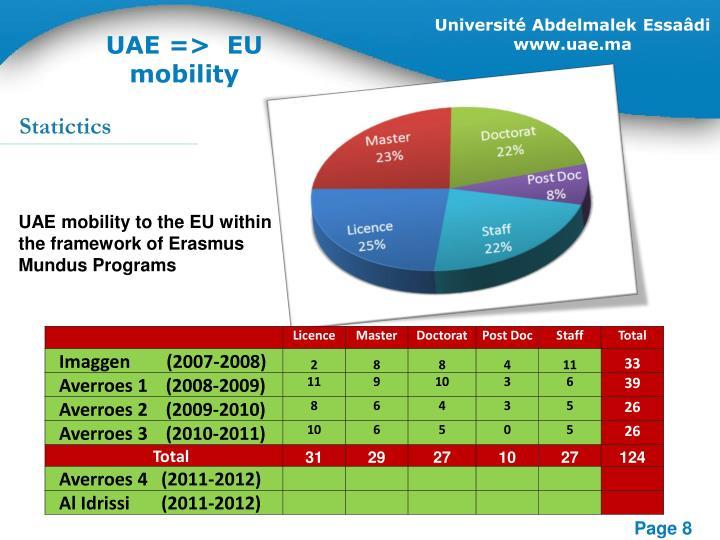 UAE=> EU mobility