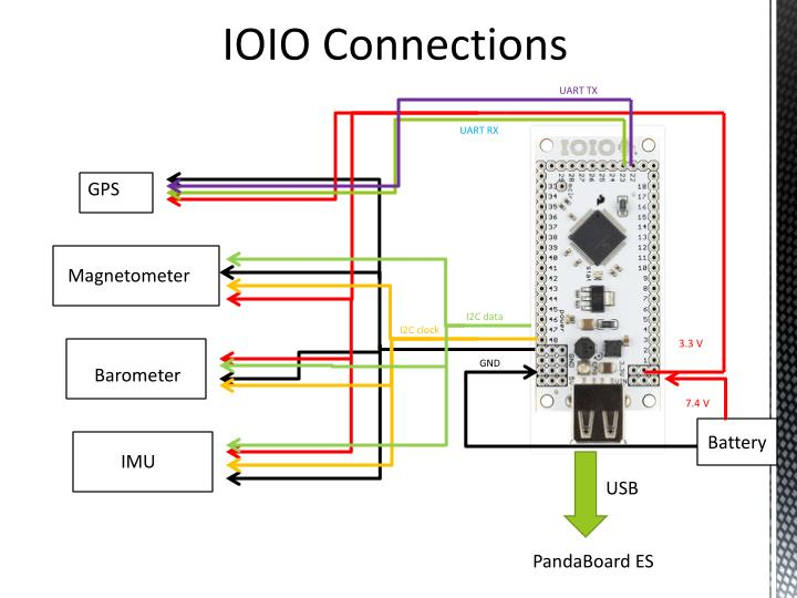 IOIO Connections
