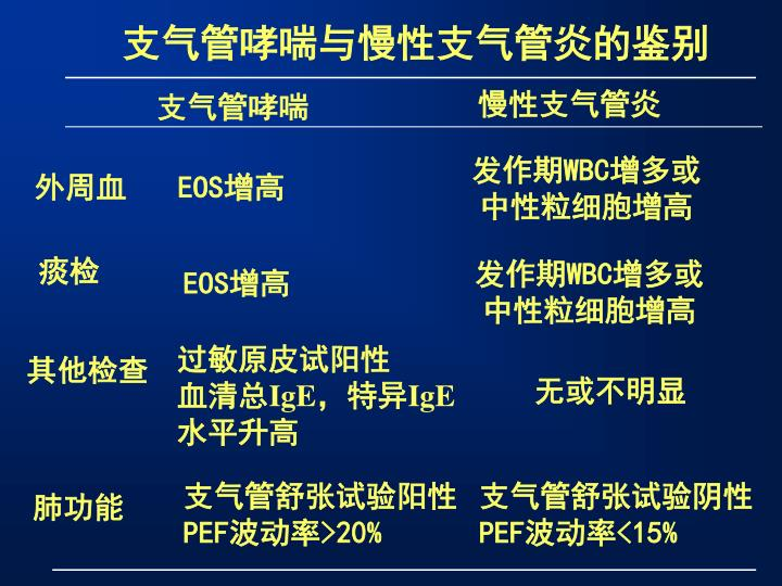 支气管哮喘与慢性支气管炎的鉴别