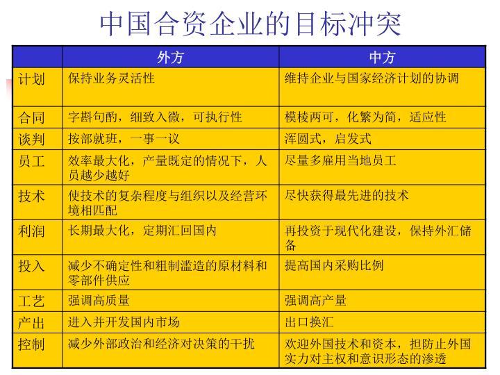 中国合资企业的目标冲突