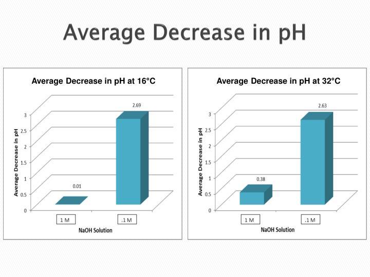 Average Decrease in pH