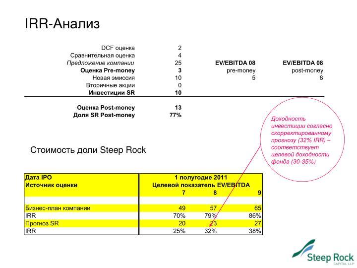 Доходность инвестиции согласно скорректированному прогнозу (32%