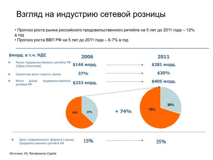 5   2011   12%