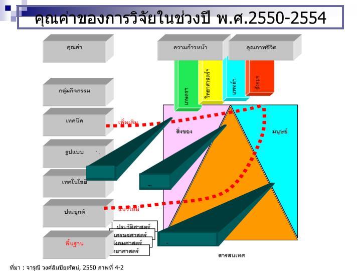 คุณค่าของการวิจัยในช่วงปี พ.ศ.2550-2554