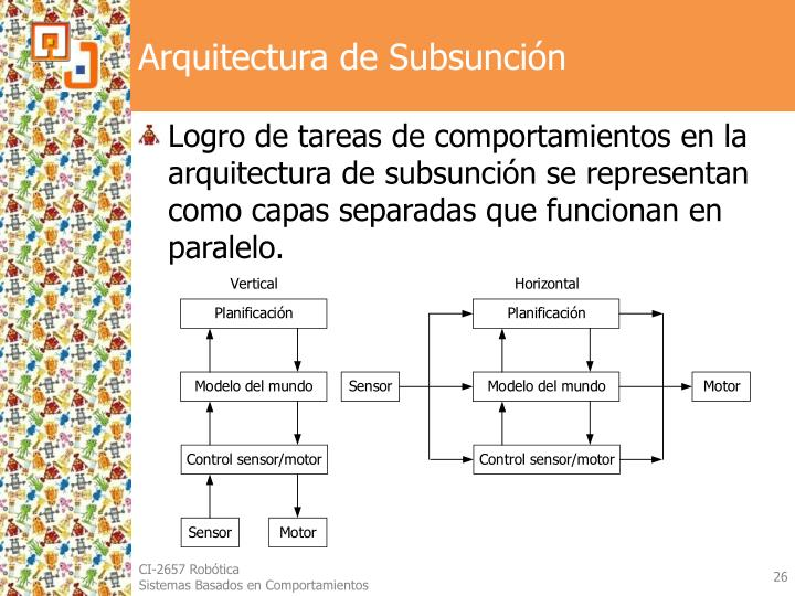 Arquitectura de Subsunción
