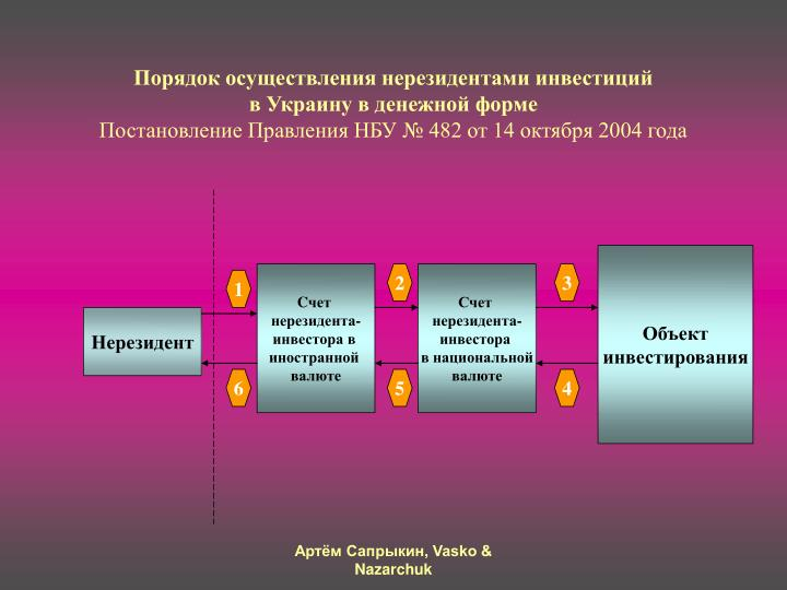 Порядок осуществления нерезидентами инвестиций