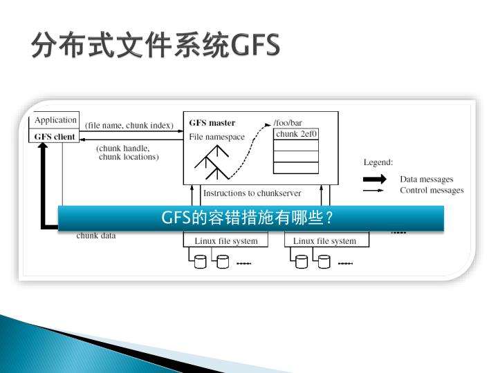 分布式文件系统