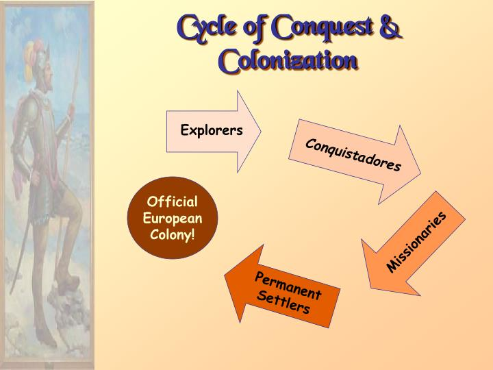 Cycle of Conquest & Colonization