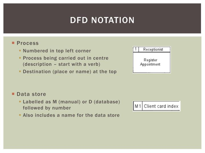DFD notation