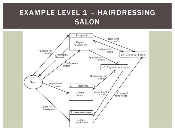Example Level 1 – hairdressing salon