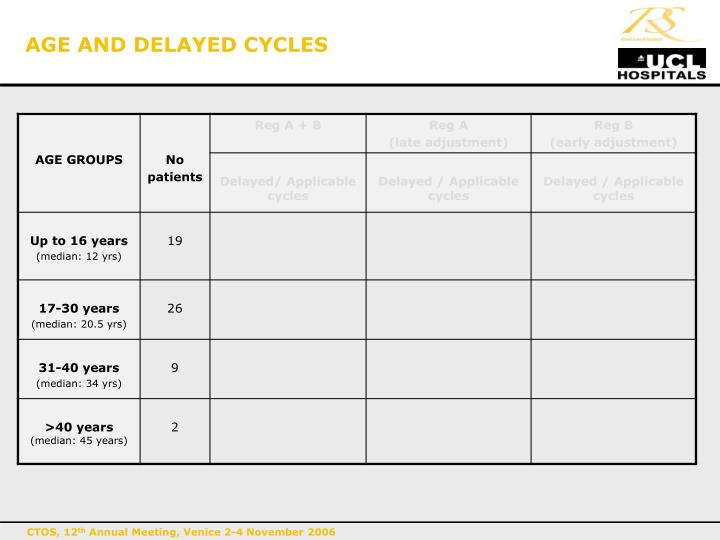 AGE AND DELAYED CYCLES
