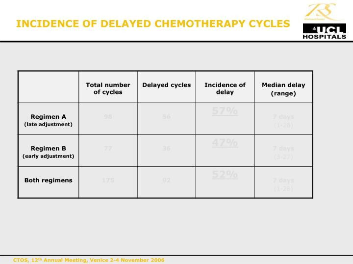 INCIDENCE OF DELAYED CHEMOTHERAPY CYCLES