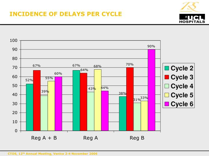 INCIDENCE OF DELAYS PER CYCLE