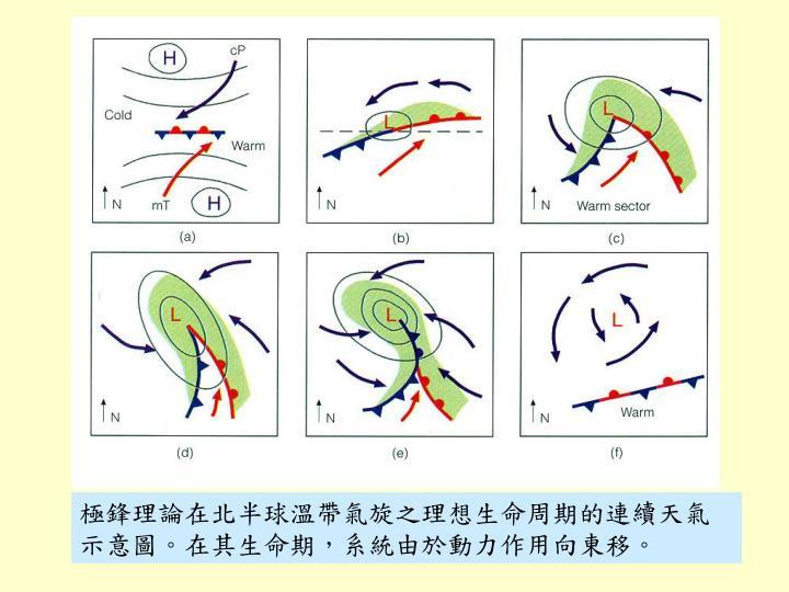 極鋒理論在北半球溫帶氣旋之理想生命周期的連續天氣示意圖。在其生命期,系統由於動力作用向東移。