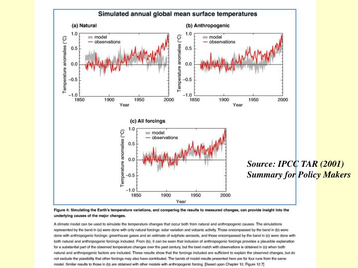 Source: IPCC TAR (2001) Summary for Policy Makers