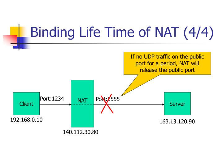 Binding Life Time of NAT (4/4)