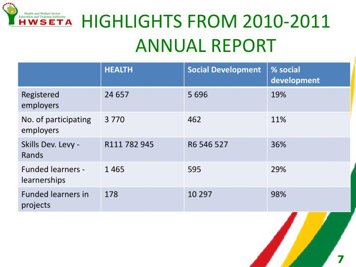 HIGHLIGHTS FROM 2010-2011 ANNUAL REPORT