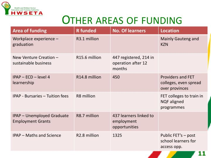 Other areas of funding