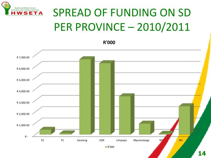 SPREAD OF FUNDING ON SD PER PROVINCE – 2010/2011