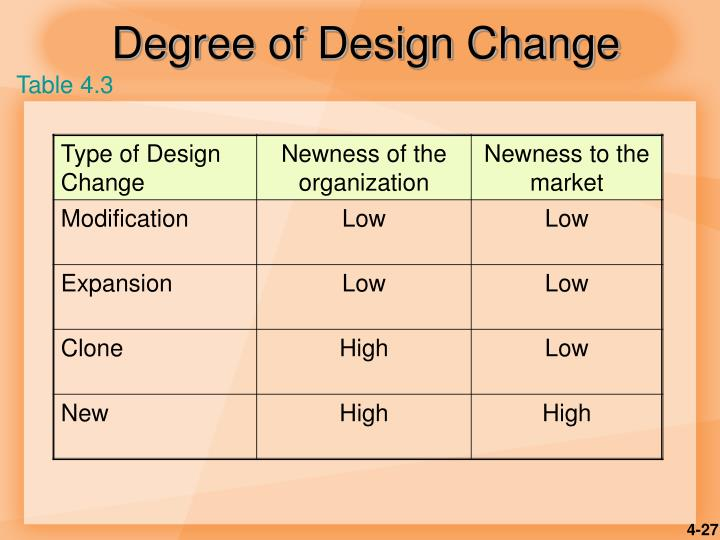 Degree of Design Change