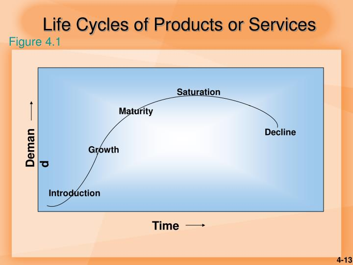 Life Cycles of Products or Services