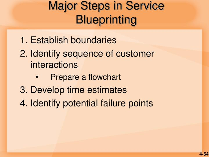 Major Steps in Service Blueprinting