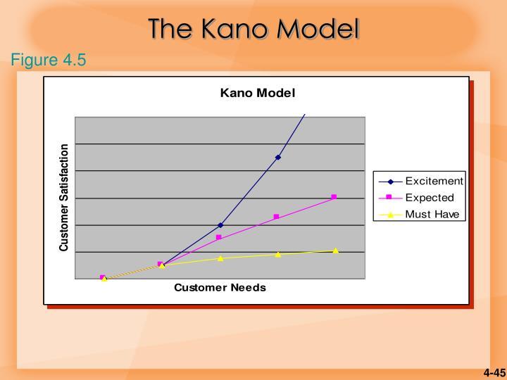 The Kano Model