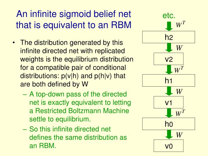 The distribution generated by this infinite directed net with replicated weights is the equilibrium distribution for a compatible pair of conditional distributions: p(v|h) and p(h|v) that are both defined by W