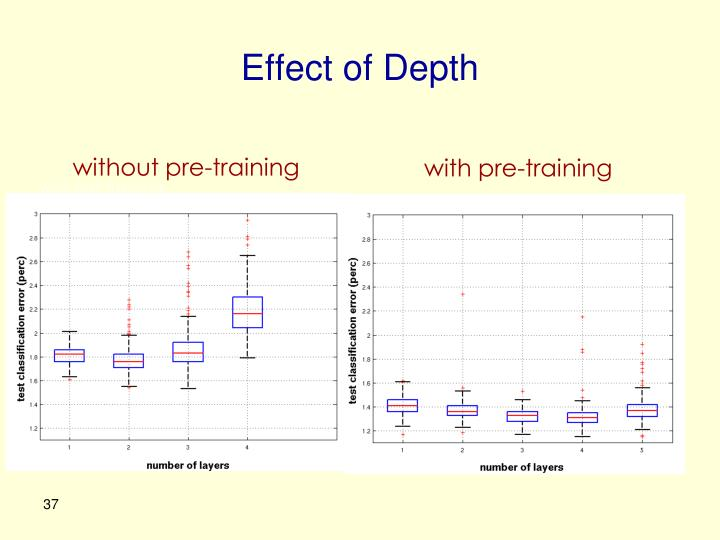 Effect of Depth