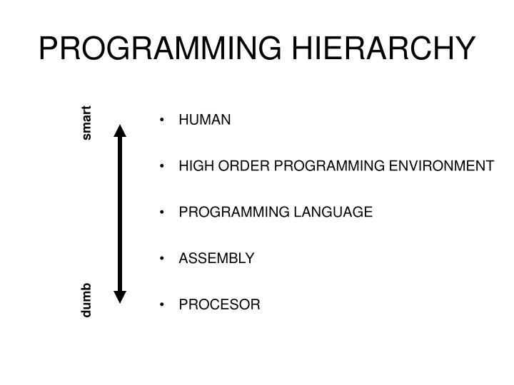 PROGRAMMING HIERARCHY