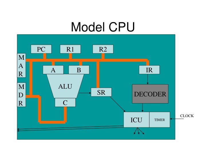 Model CPU