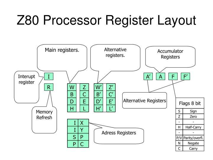 Main registers