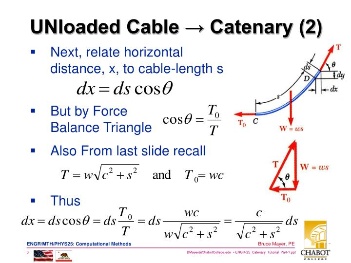 Unloaded cable catenary 2