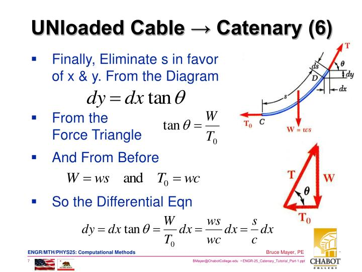 UNloaded Cable → Catenary (6)