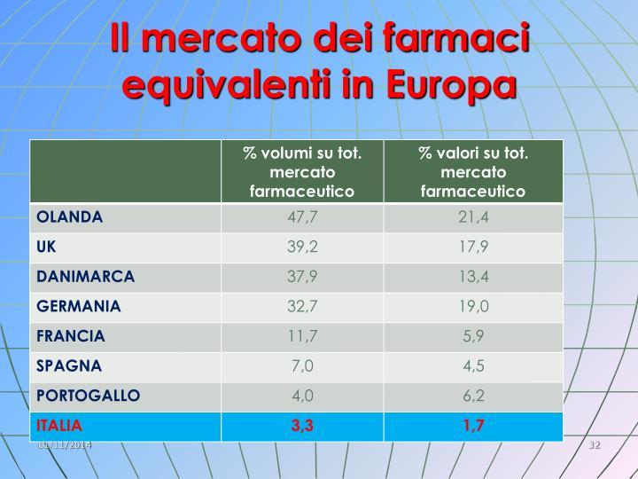 Il mercato dei farmaci equivalenti in Europa