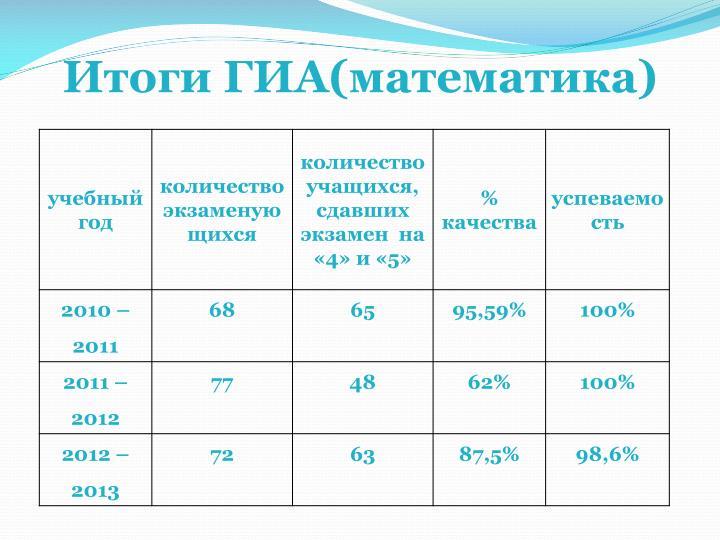Итоги ГИА(математика)