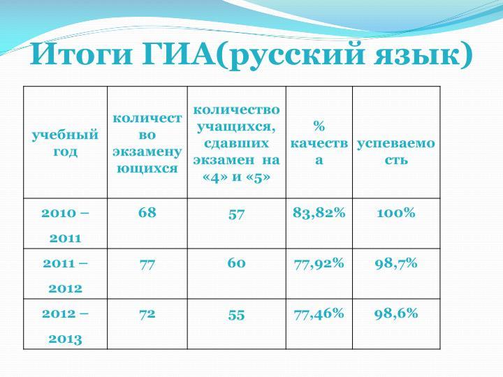 Итоги ГИА(русский язык)