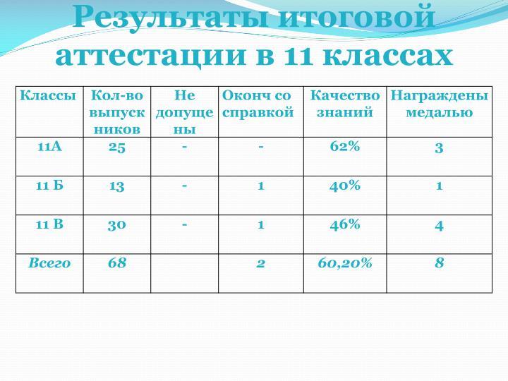 Результаты итоговой аттестации в 11 классах