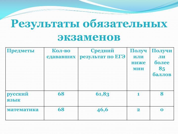 Результаты обязательных экзаменов