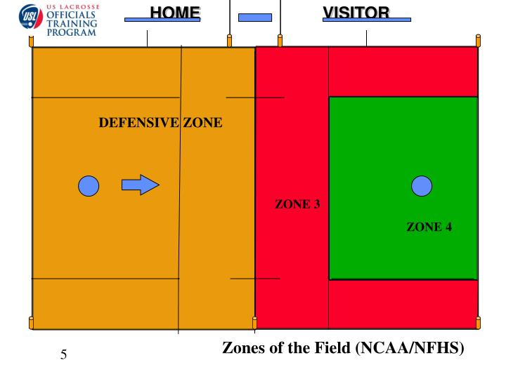 Zones of the Field (NCAA/NFHS)