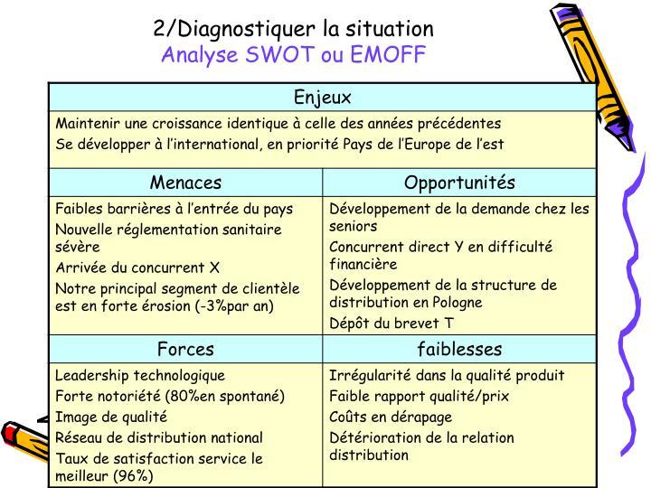 2/Diagnostiquer la situation