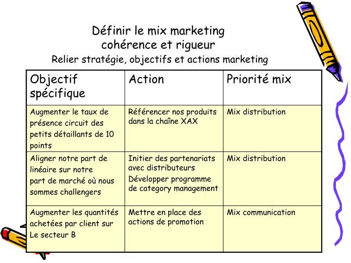 Définir le mix marketing