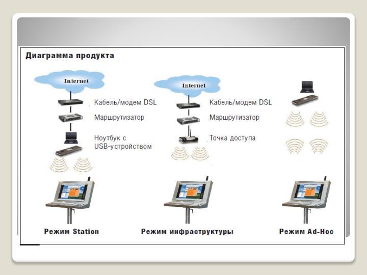 Режимы беспроводных сетей