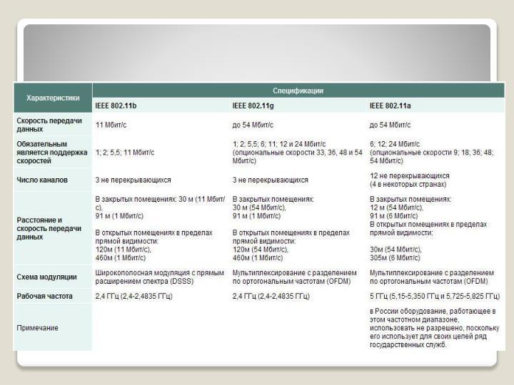 Характеристика стандартов беспроводных сетей