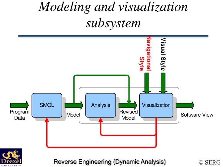Modeling and visualization subsystem